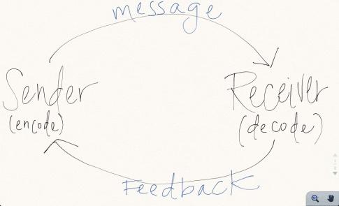sender:receiver